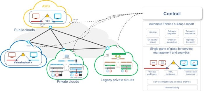 contrail enterprise multicloud