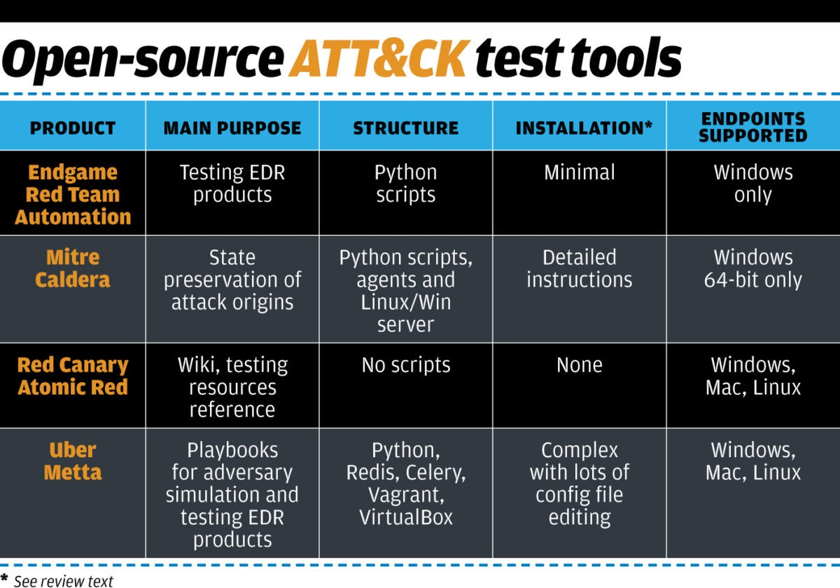 CSO table: Open-source ATT&CK test tools
