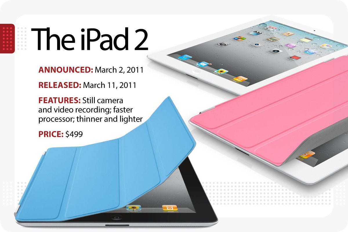 Computerworld - Evolution of the iPad - The iPad 2 [Slide 3]