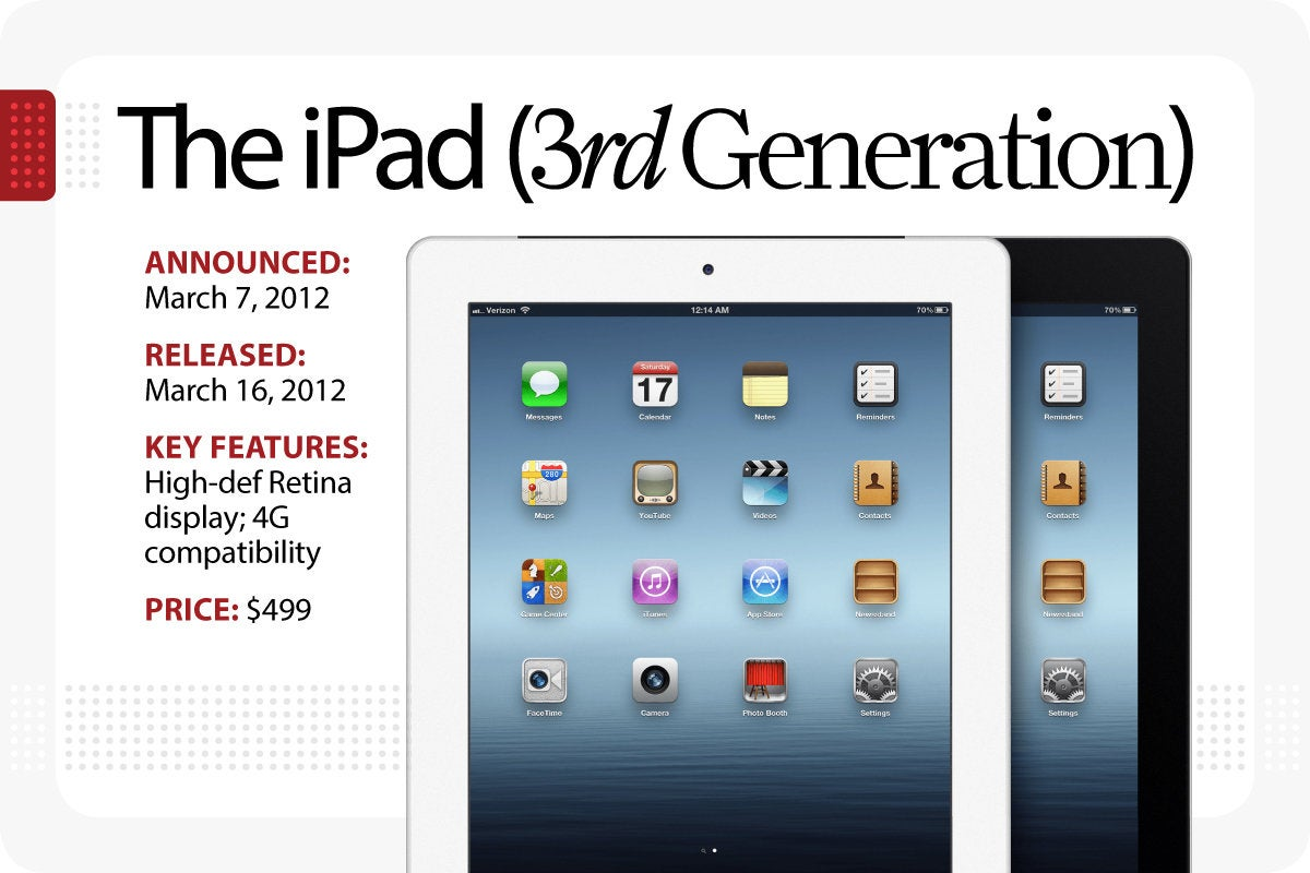 Computerworld - Evolution of the iPad - The iPad 3rd generation [Slide 4]