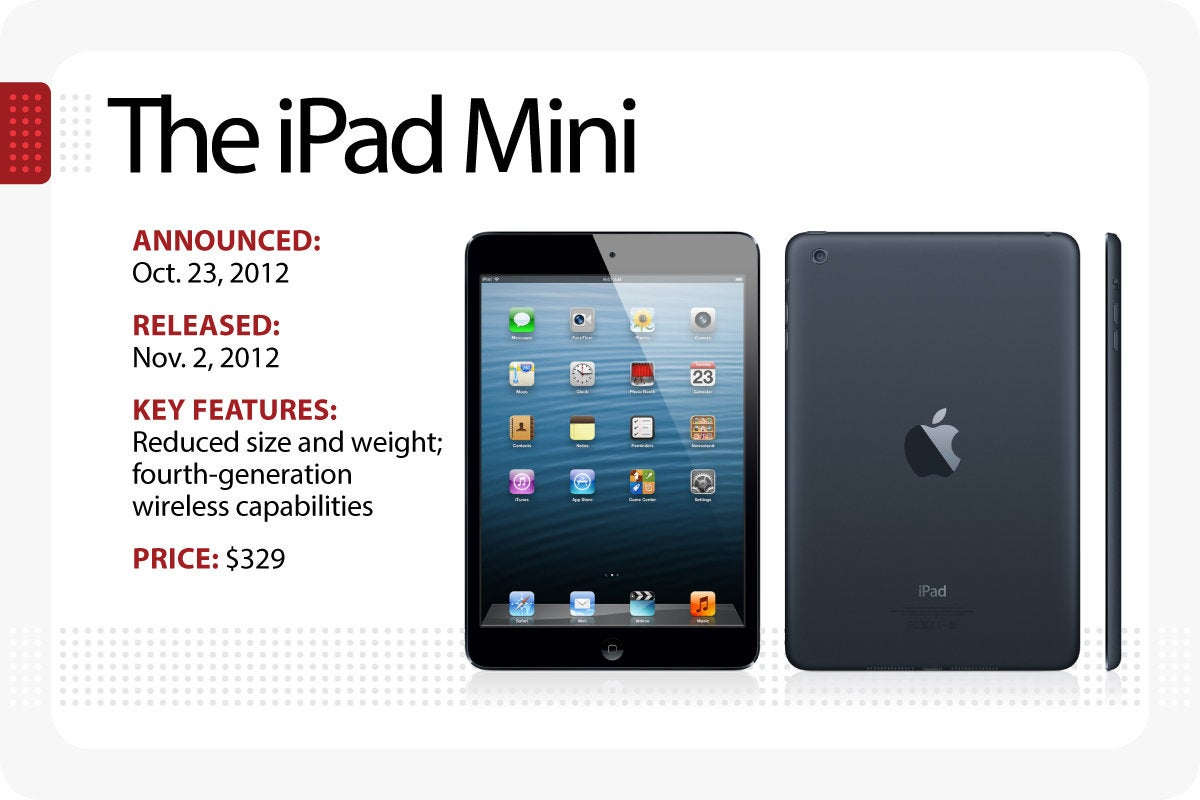 Computerworld - Evolution of the iPad - The iPad Mini [Slide 5]