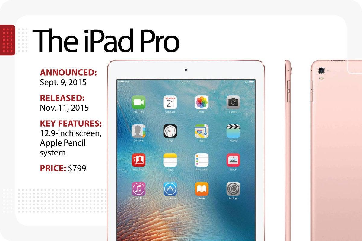Computerworld - Evolution of the iPad - The iPad Pro [Slide 8]
