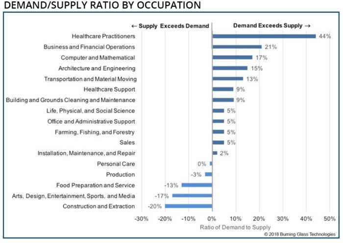demand supply ratio for jobs