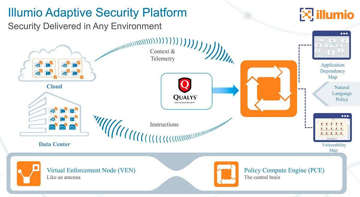 Illumio Adaptive Security Platform with Qualys data