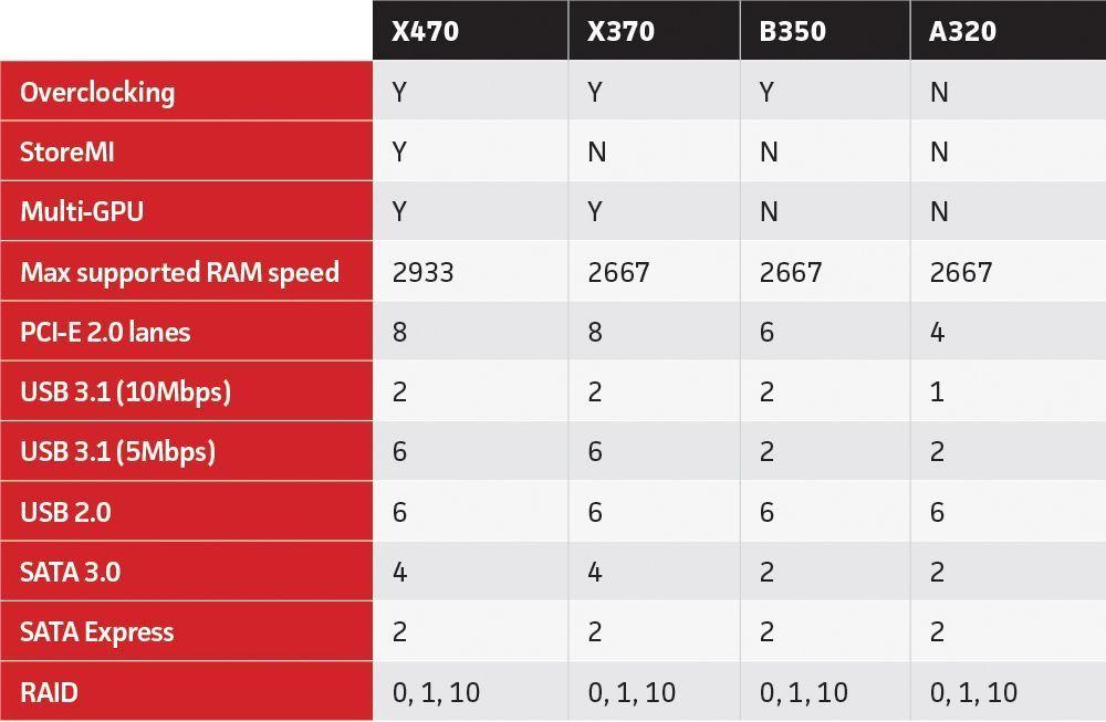 Motherboard for ryzen 5 2600? : Amd