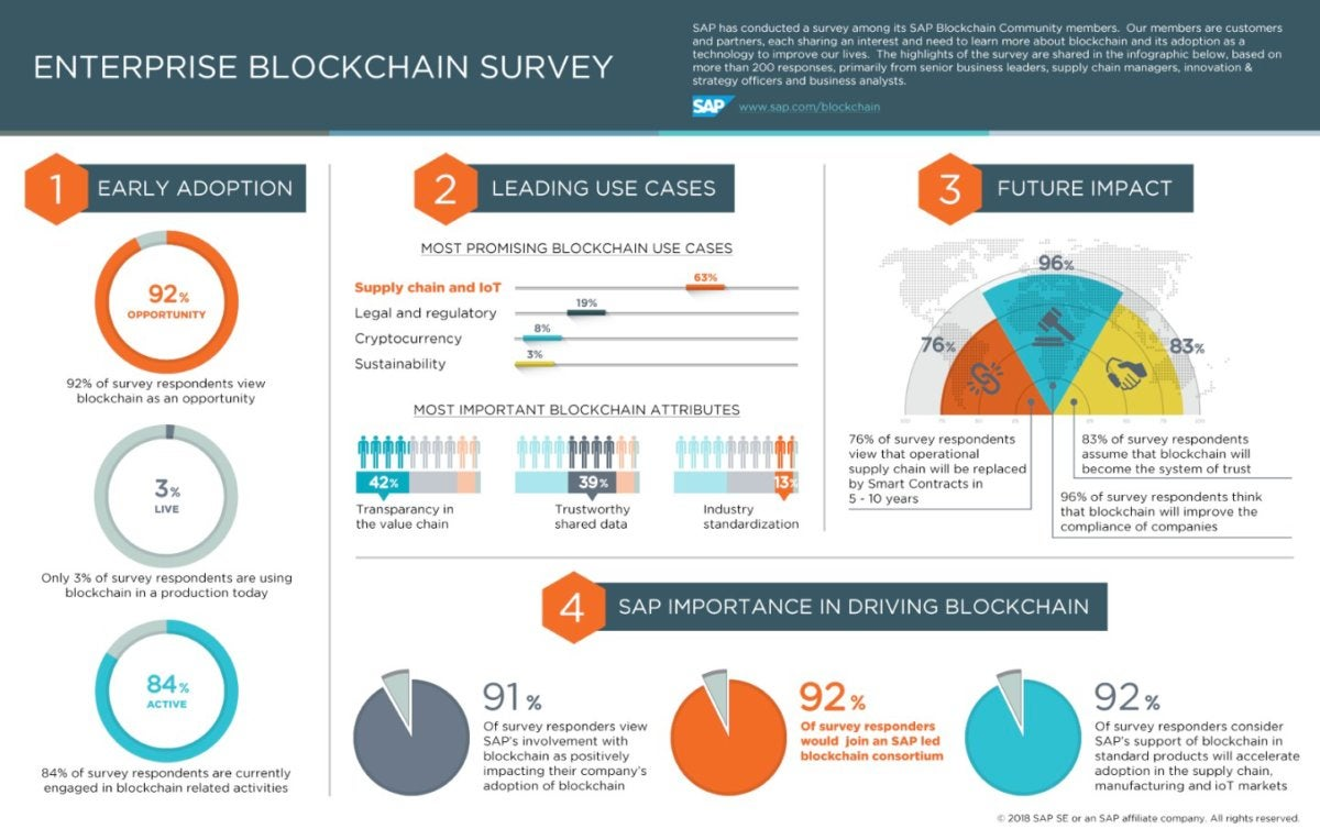 SAP blockchain survey