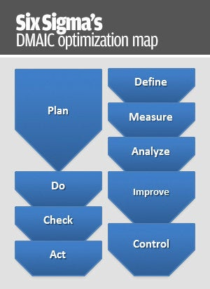 six sigmas dmaic optimization map