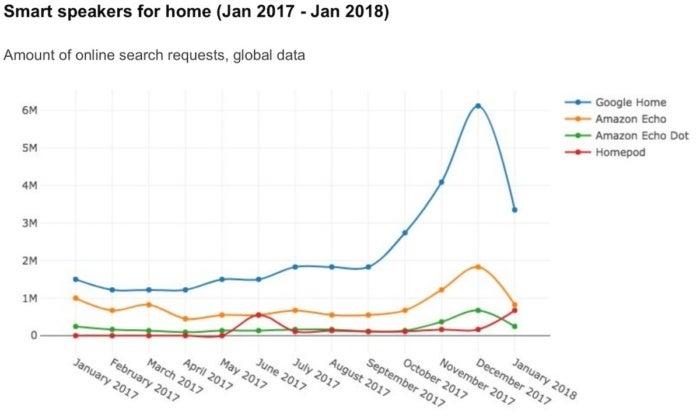 smart speaker for home graph