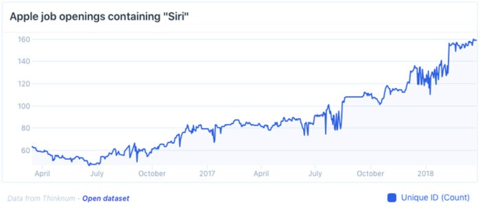 thinknum siri hire chart
