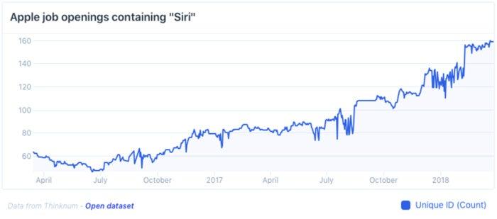 thinknum siri hire chart