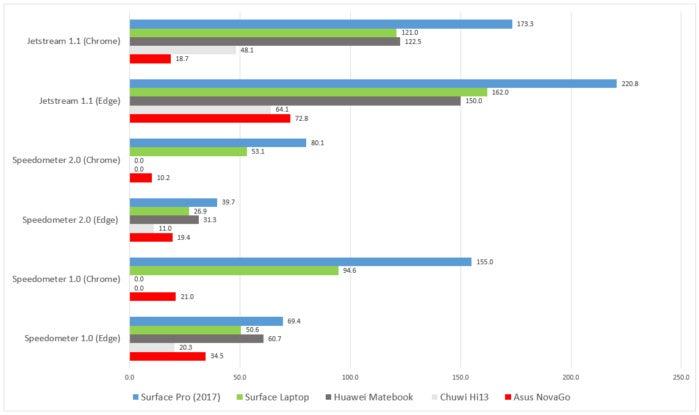 Asus NovaGo web benchmarks