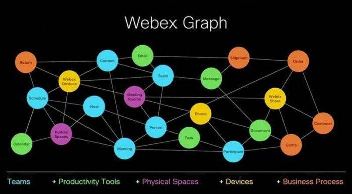 webex graph