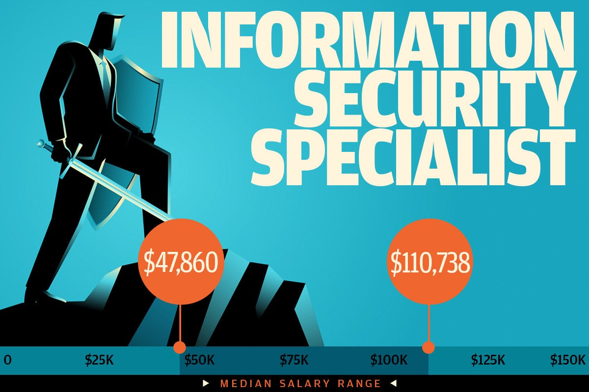 7 Highest Paying IT Security Jobs 2018