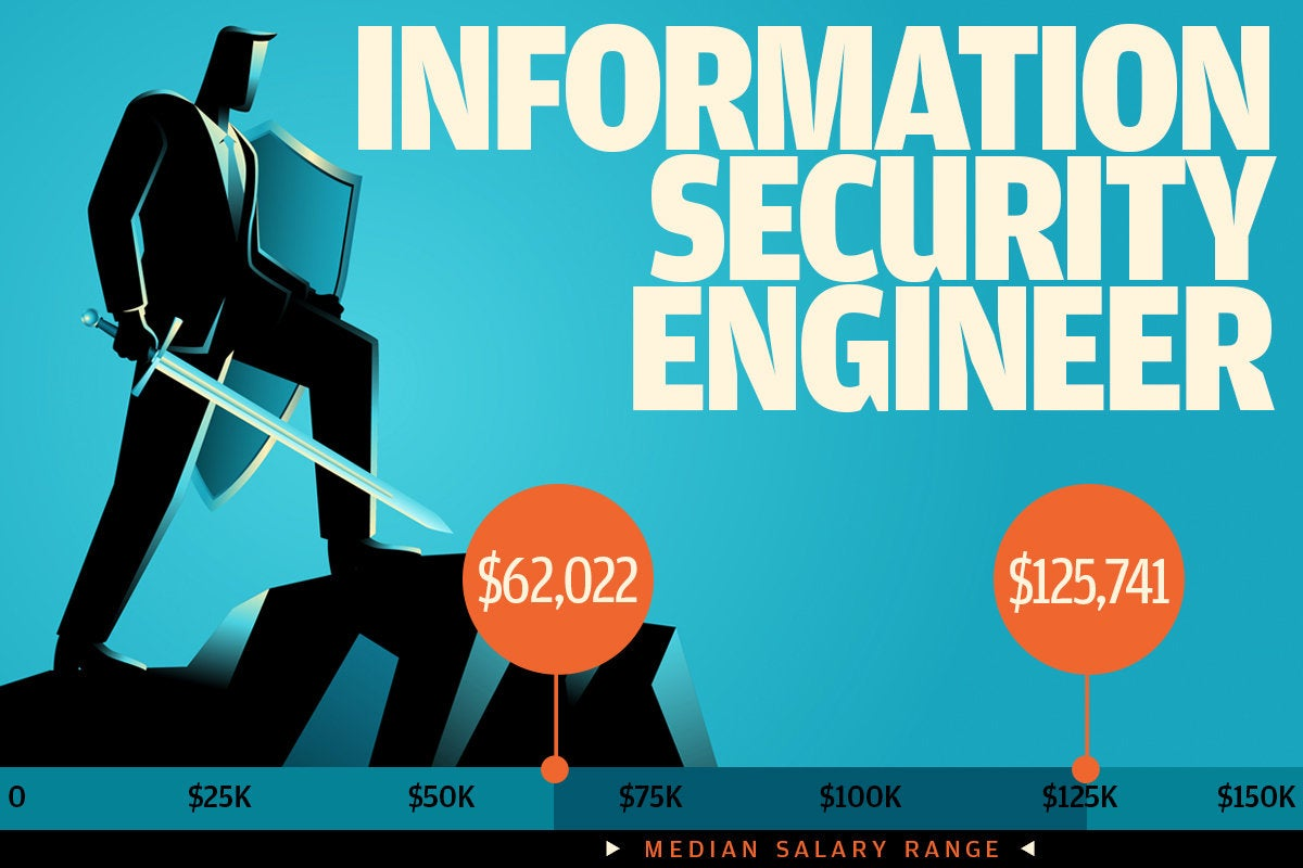 5 information security engineer