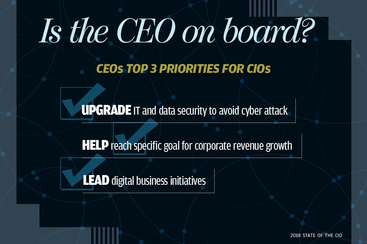 5 is the ceo on board