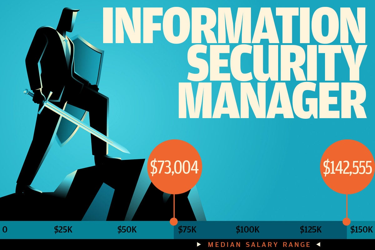 6 information security manager