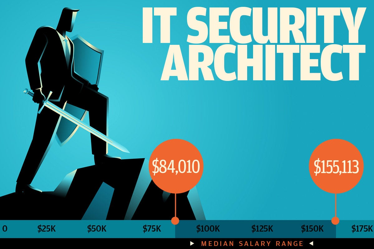 7 it security architect