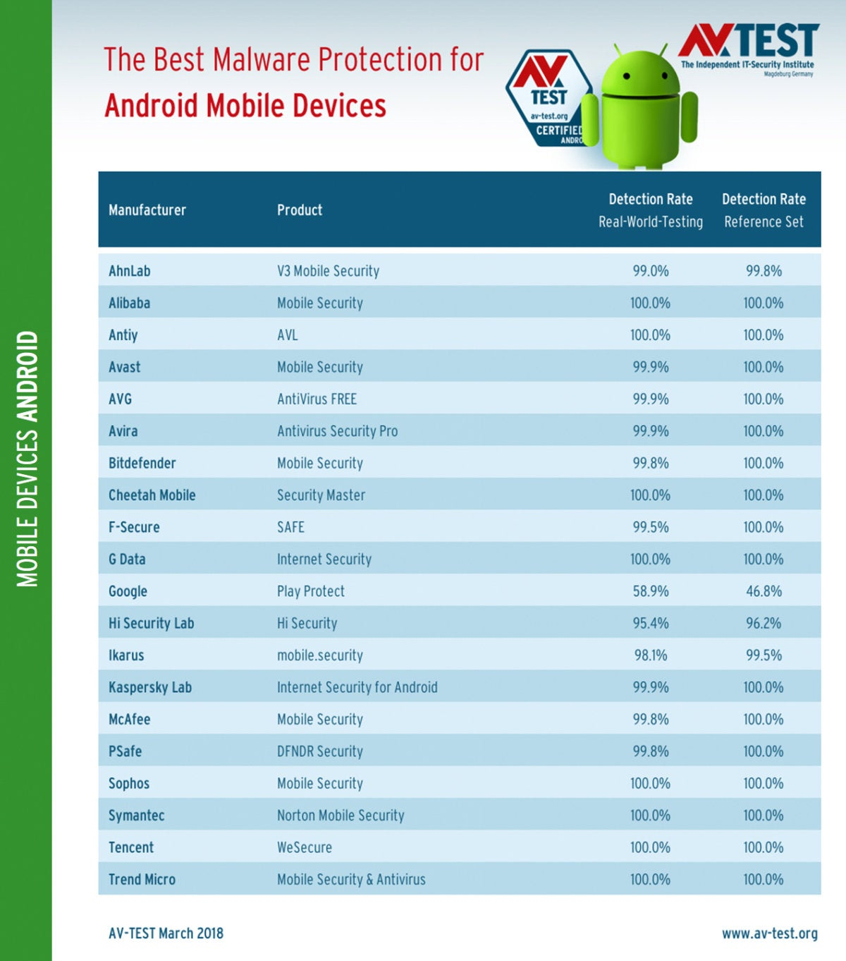 avtest 2018 03 mobile android details protection en