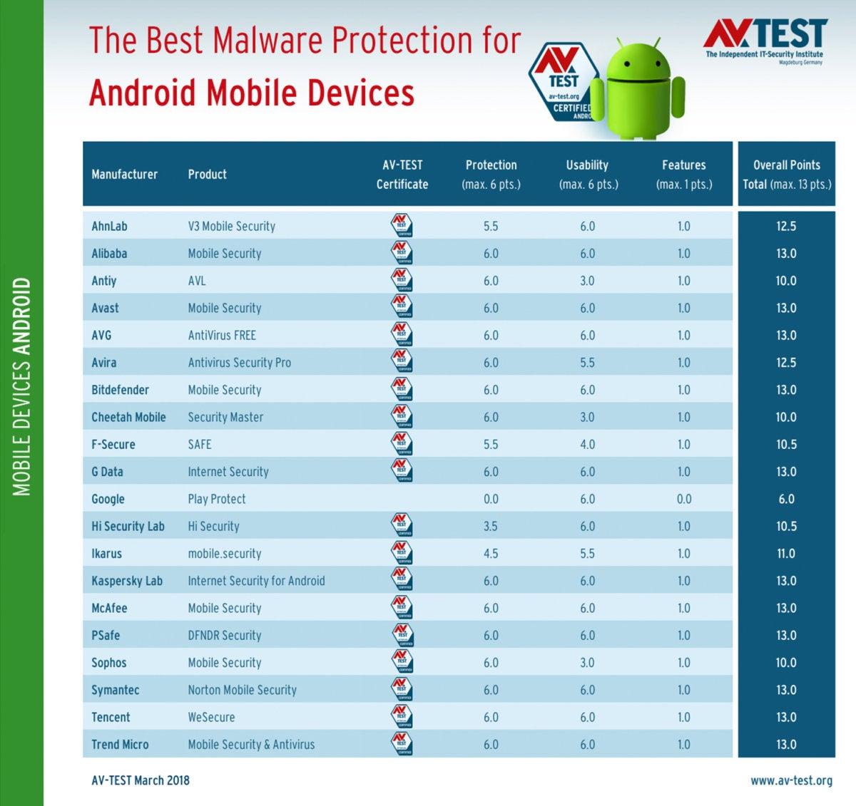 avtest 2018 03 mobile android table en