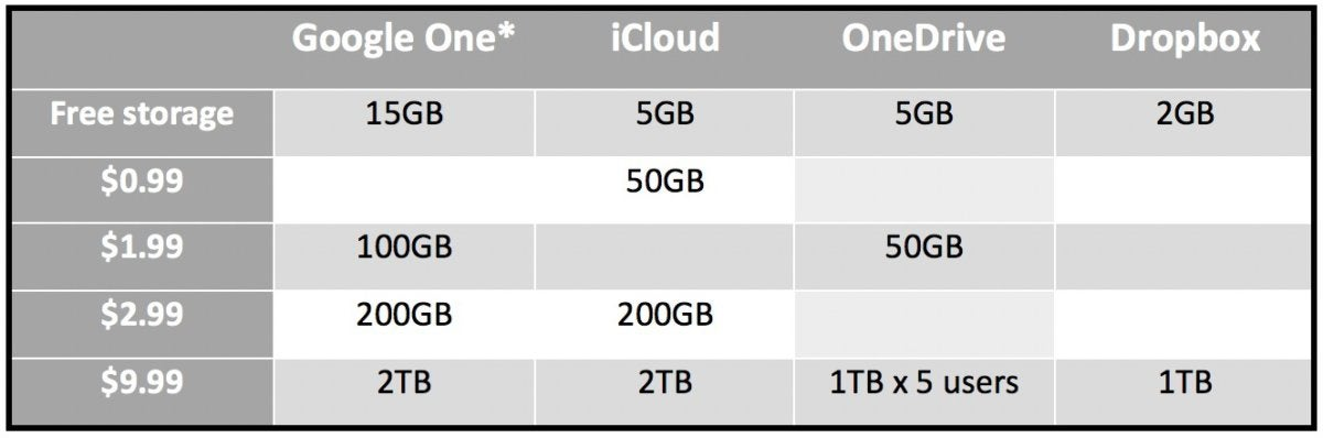 cloud storage price