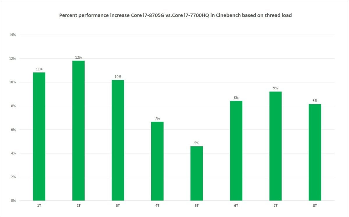 core i7 8705g vs core i7 7700hq cinebench r15 percent performance increase