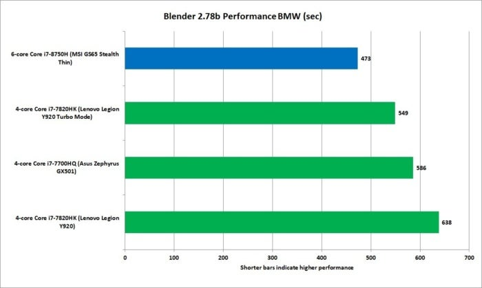 core i7 8750h blender 2.78b bmw performance