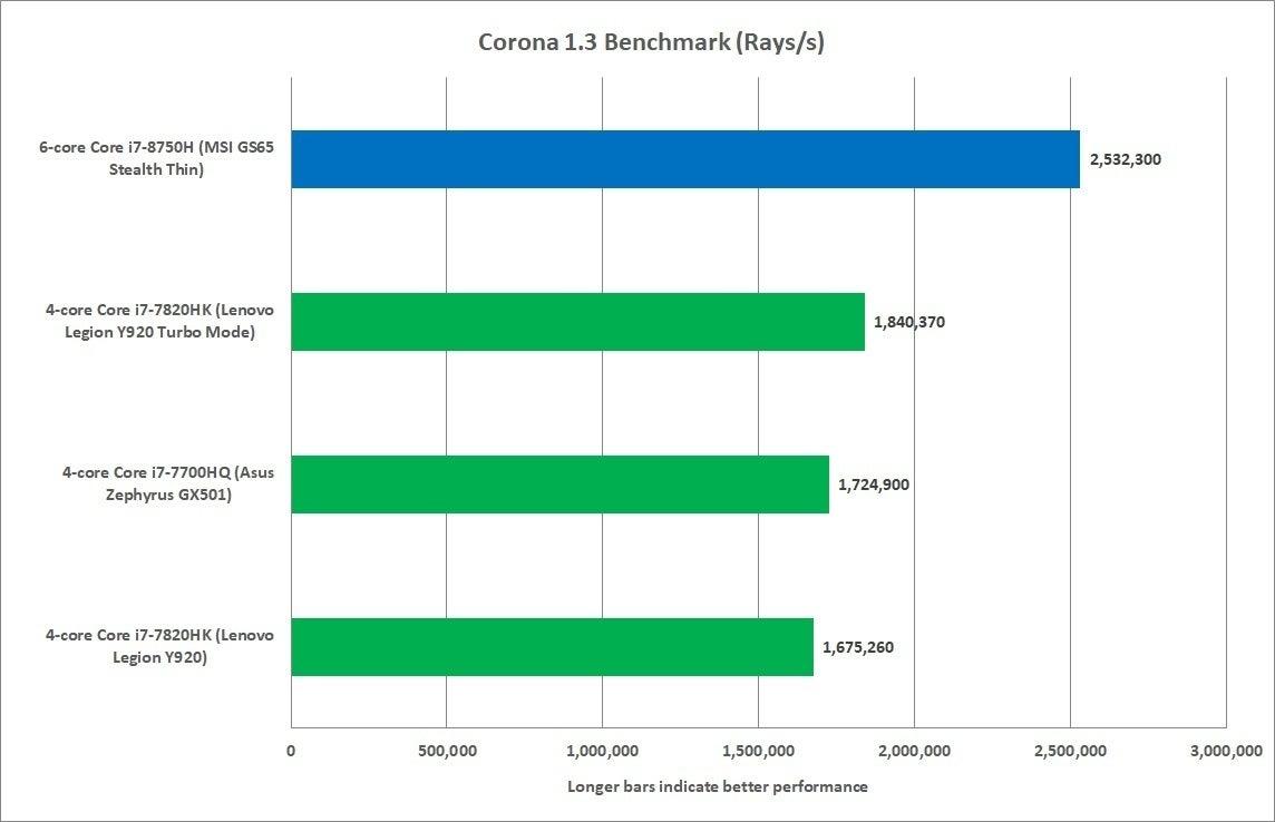Intel 8th Gen Core I7 Vs 7th Gen Core I7 Cpus An Upgrade That S Finally Worth It Pcworld