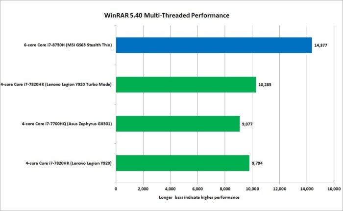 core i7 8750h winrar 540 nt performance