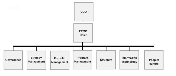EPMO structure and high-level reporting model