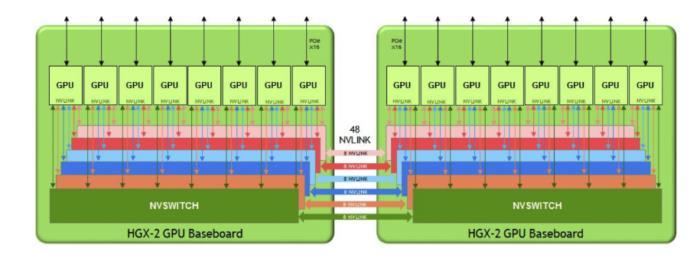hgx 2 topology  - hgx 2 topology 100759568 large - Nvidia aims to unify AI, HPC computing in HGX-2 server platform