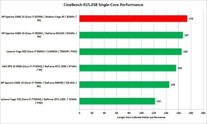 hp spectre x360 15 kaby lake g cinebench r15 1t