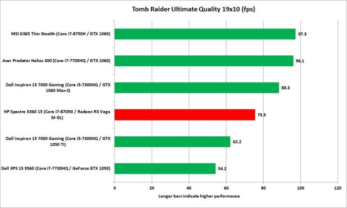 hp spectre x360 15 kaby lake g tomb raider 19x10