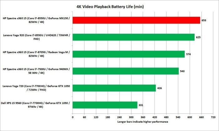 hp spectre x360 15 kbr 4k video battery life