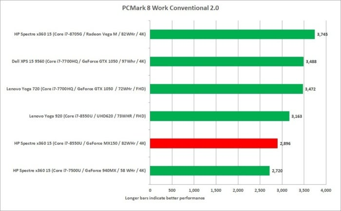 hp spectre x360 15 kbr pcmark 8 work conventional