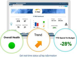 it pmo dashboard