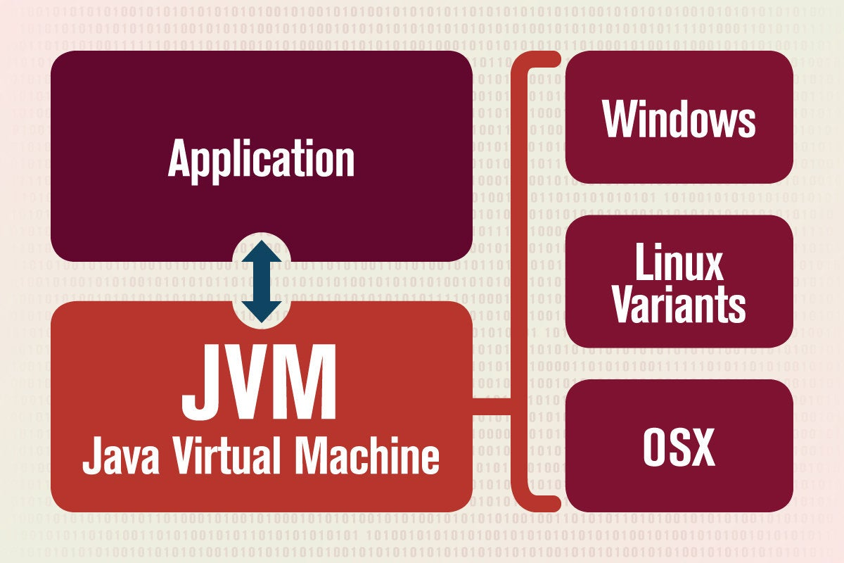 JVM - Java Virtual Machine [overview]