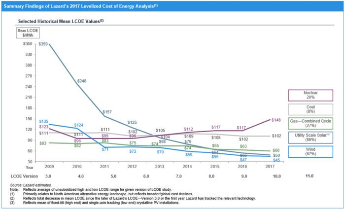 lazard levalized cost of energy chart