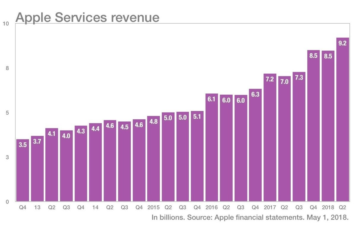 more color apple services revenue q22018
