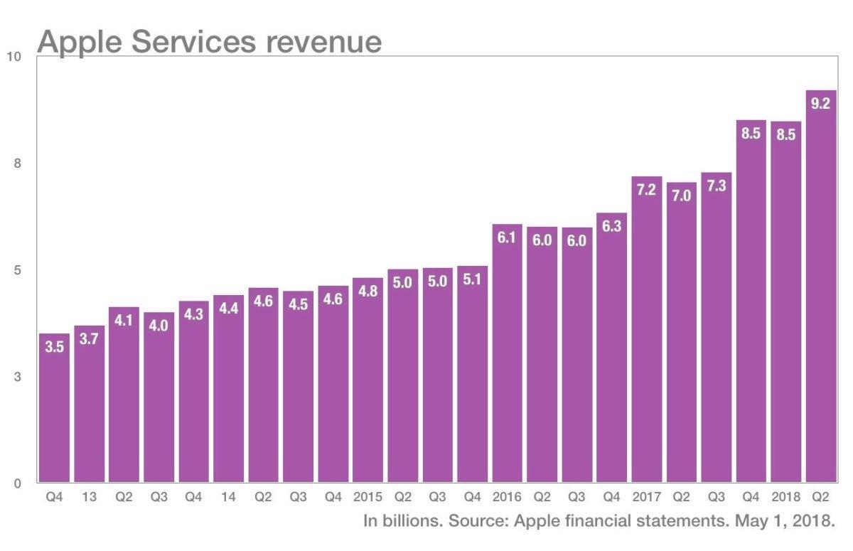 more color apple services revenue q22018