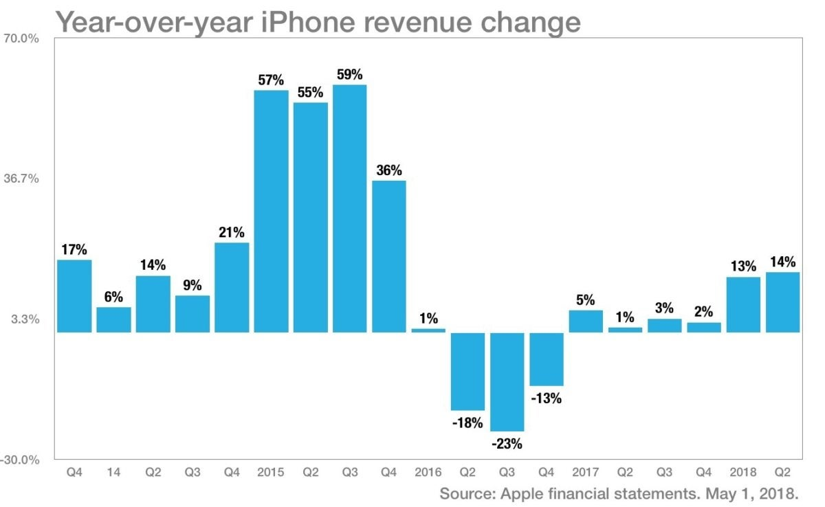 more color iphone revenue q22018