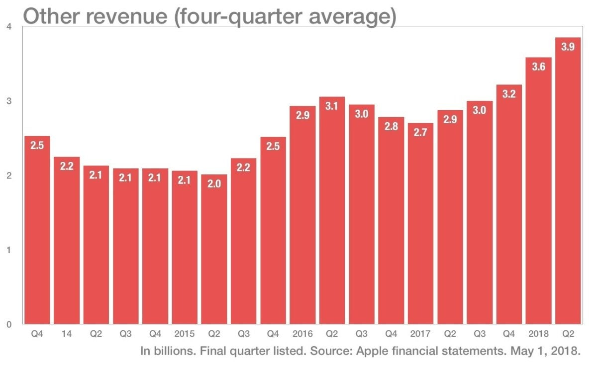 more color other revenue q22018
