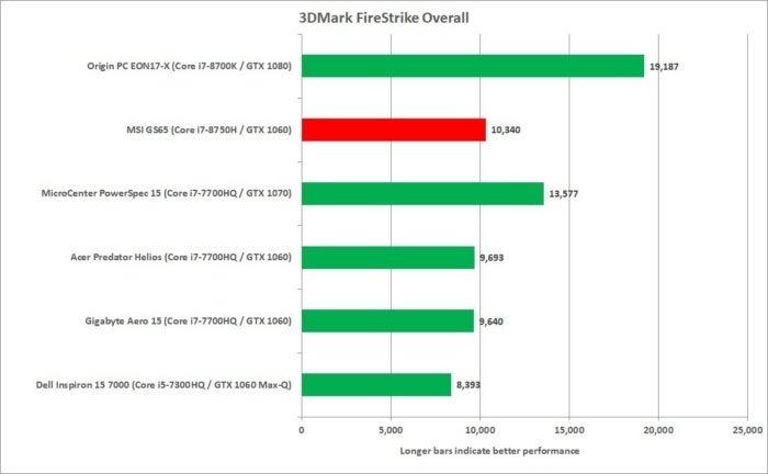 msi gs65 3dmark firestrike overall