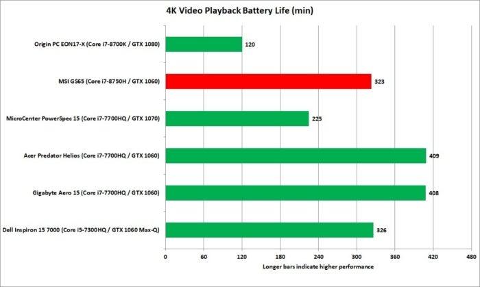 msi gs65 4k video