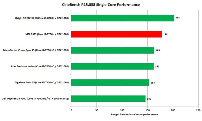 msi gs65 cinebench 1t