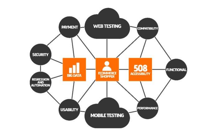 retail qa testing schematic