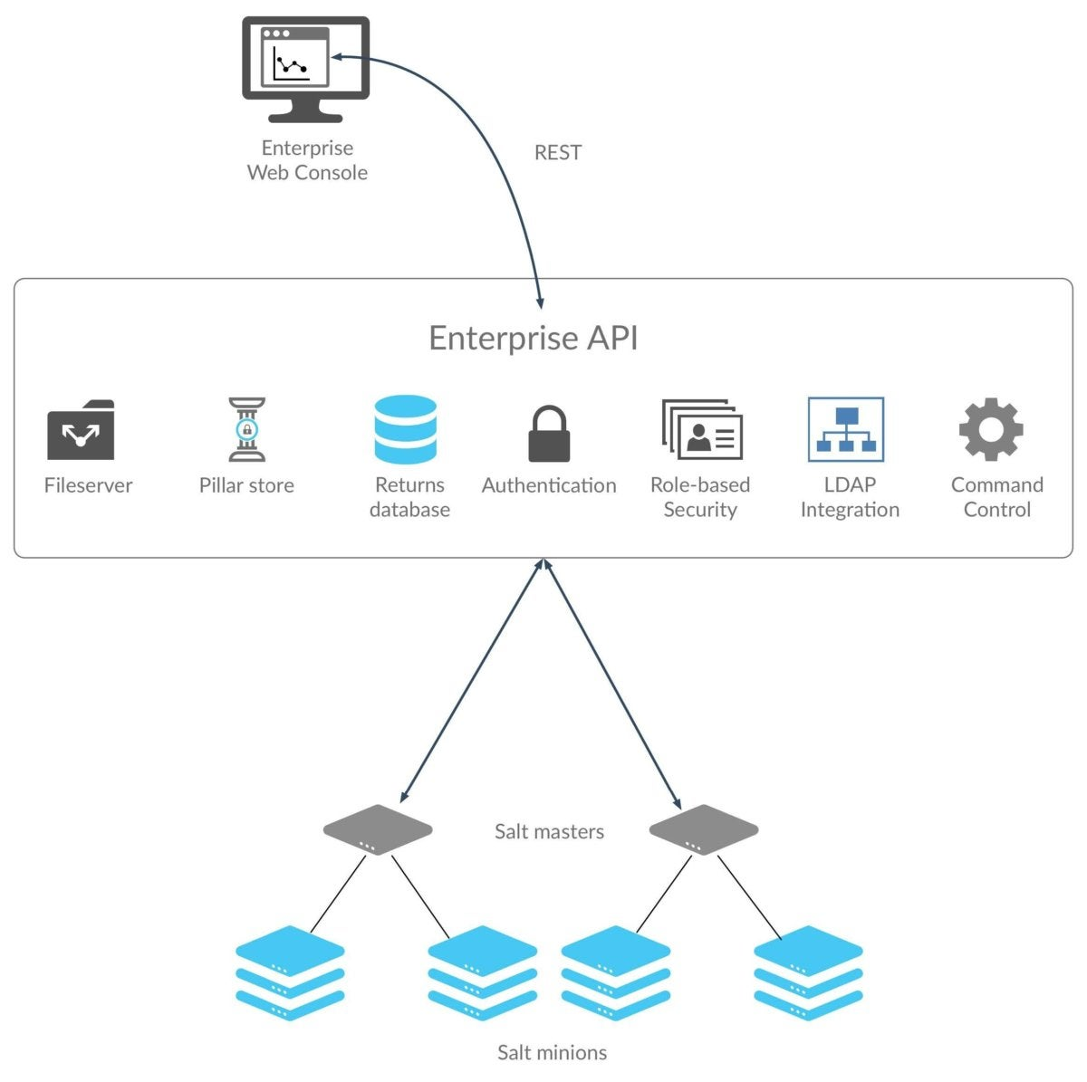 Why use SaltStack for automation and orchestration   InfoWorld