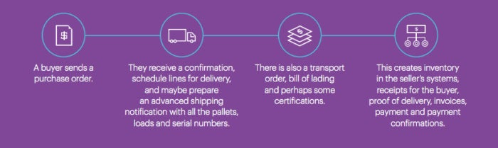 blockchain accenture supply chain
