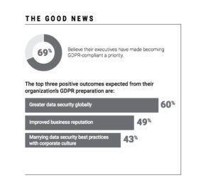 ISACA, GDPR Readiness Survey