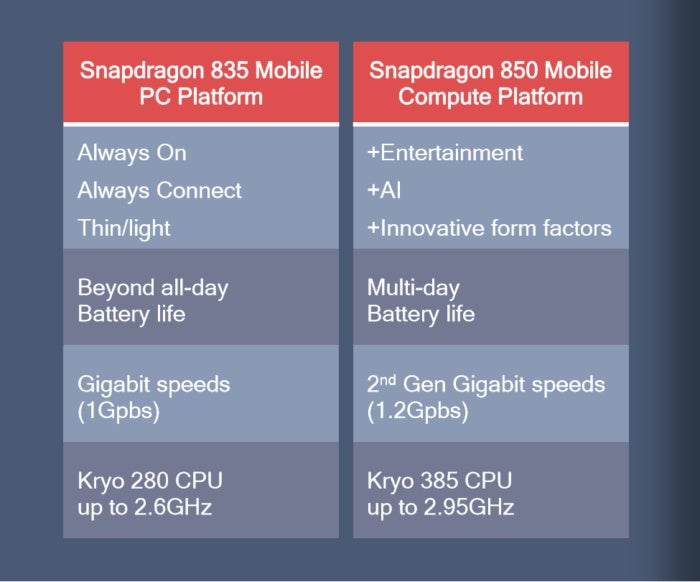 qualcomm snapdragon 850 specs