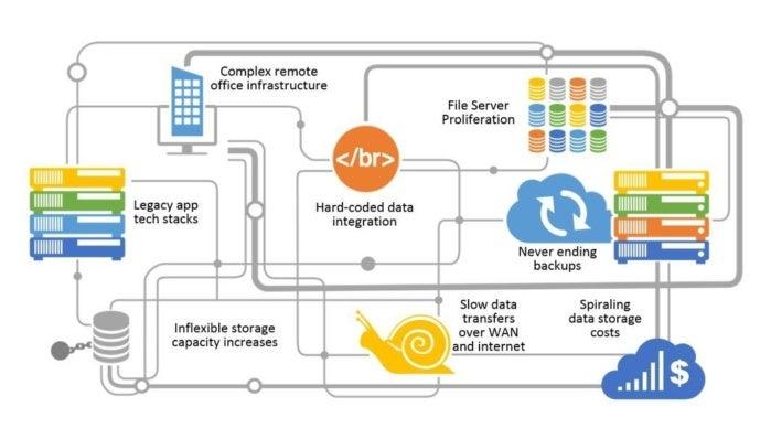 tchnology layers cloud data foundation